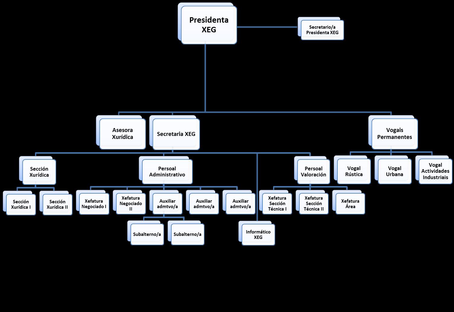 Estructura Permanente Del Jurado De Expropiación De Galicia